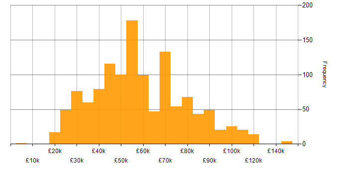 Salary histogram for GDPR in England