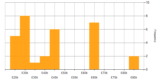 Salary histogram for Geospatial Data in the South East