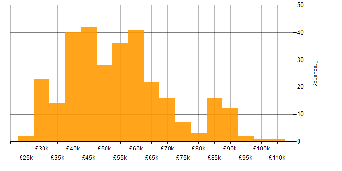 Salary histogram for Git (software) in the South West