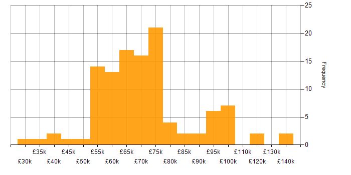 Salary histogram for GitHub in the City of London