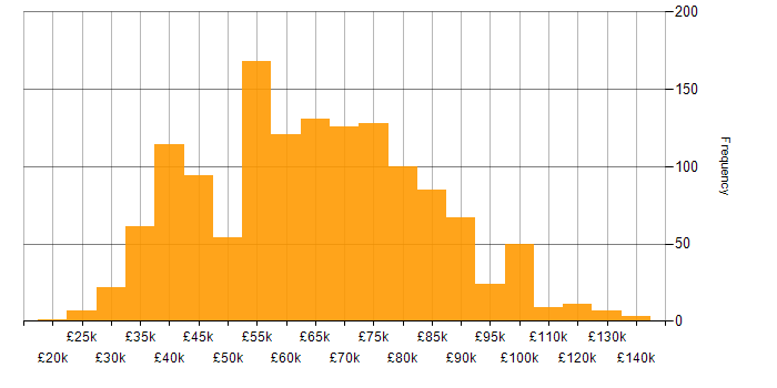 Salary histogram for GitHub in England