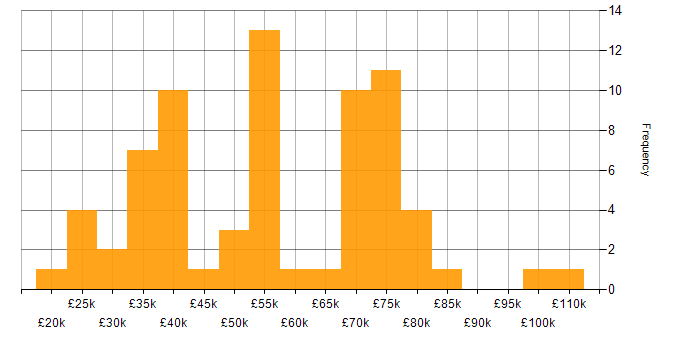 Salary histogram for GitHub in the Midlands