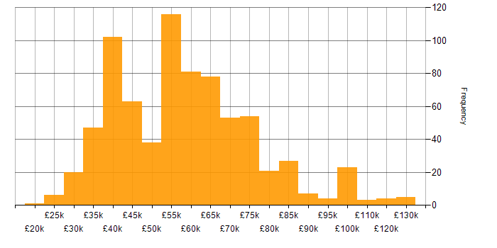 Salary histogram for GitHub in the UK excluding London