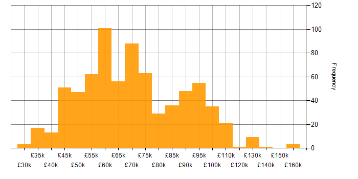Salary histogram for GitLab in England
