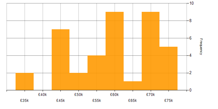Salary histogram for GitLab in the South East