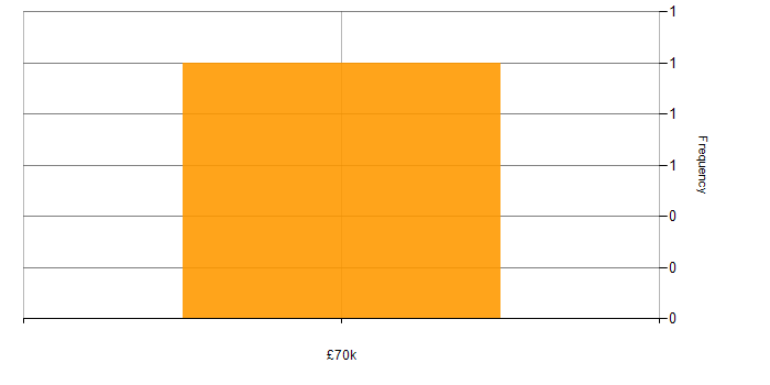 Salary histogram for GlassFish in the South East