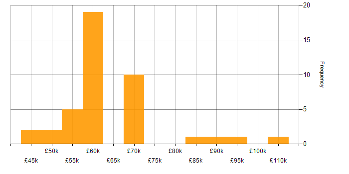Salary histogram for Google in Gloucestershire