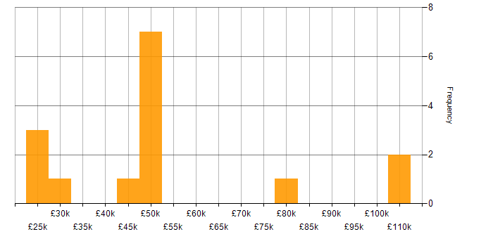 Salary histogram for Google in the North East