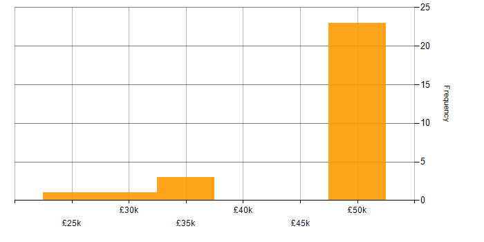 Salary histogram for Google Analytics in the West Midlands