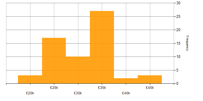 Salary histogram for Graduate in the Thames Valley