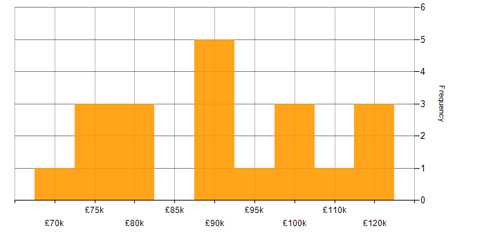 Salary histogram for Grafana in the City of London