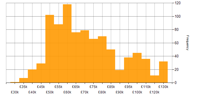 Salary histogram for GraphQL in England