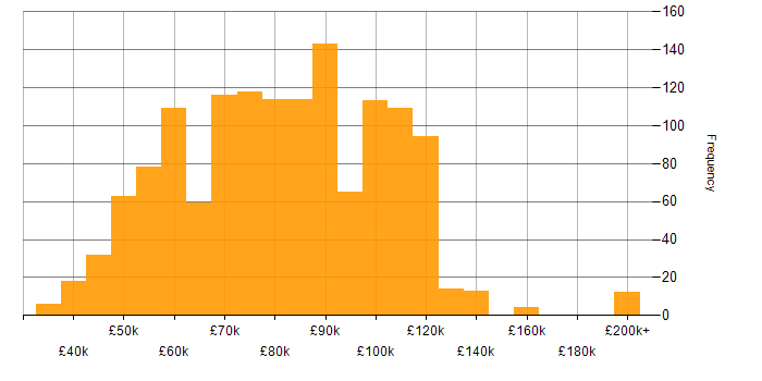 Salary histogram for Greenfield Project in London