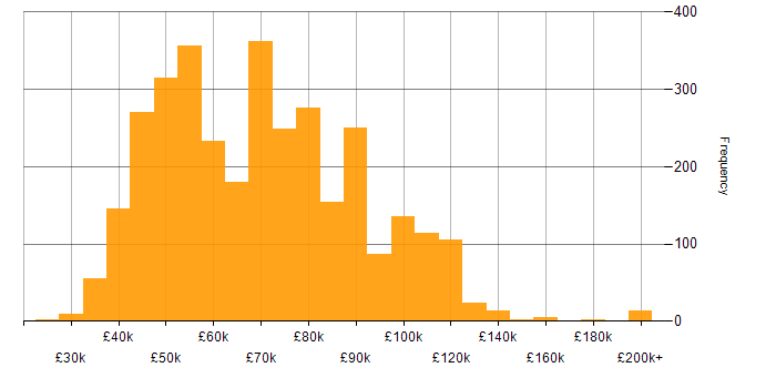 Salary histogram for Greenfield Project in the UK