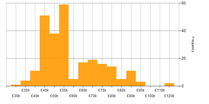 Salary histogram for Greenfield Project in Yorkshire