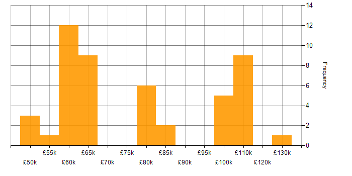 Salary histogram for Grid Computing in the UK
