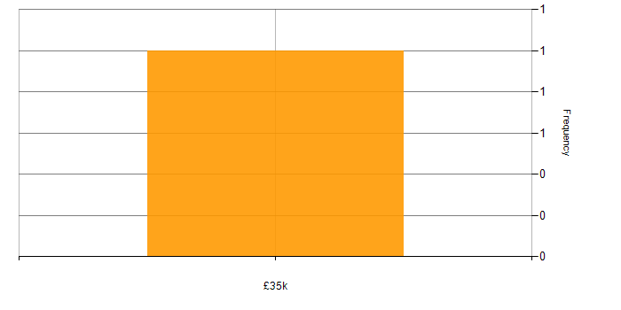 Salary histogram for gulp in Bournemouth