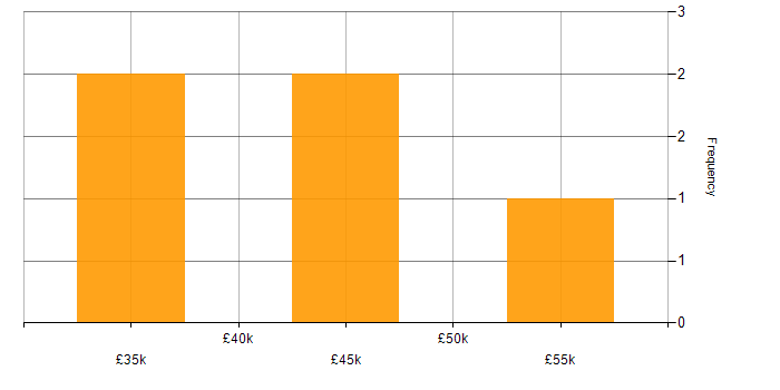 Salary histogram for gulp in the East of England