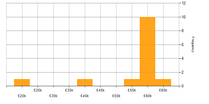 Salary histogram for Hadoop in the East Midlands