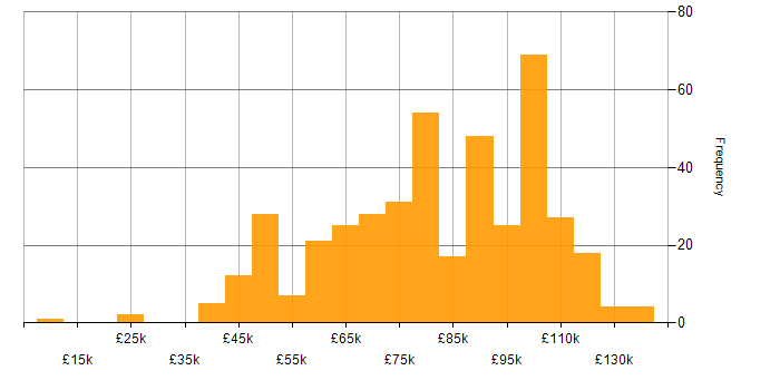 Salary histogram for Hadoop in London