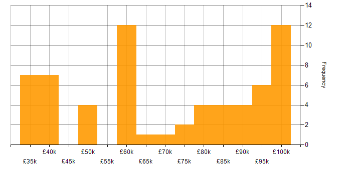 Salary histogram for HAProxy in the UK