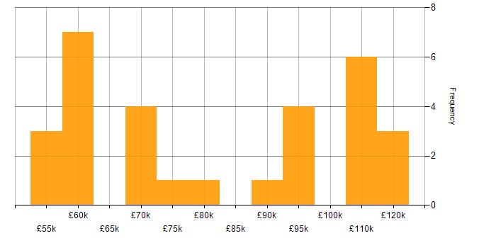 Salary histogram for HDFS in London