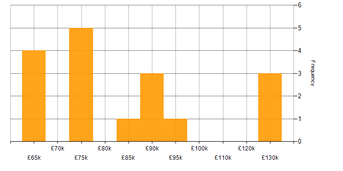 Salary histogram for Head of Sales in the UK