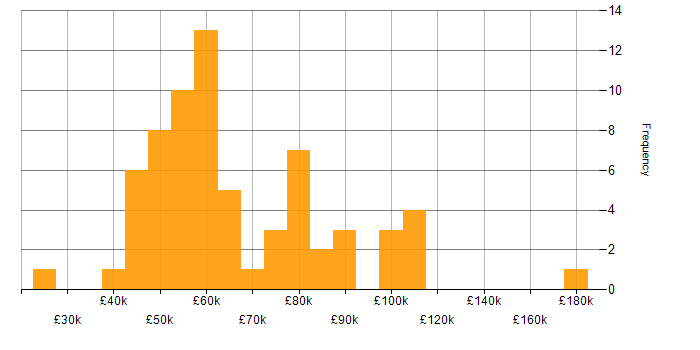 Salary histogram for Hedge funds in the City of London