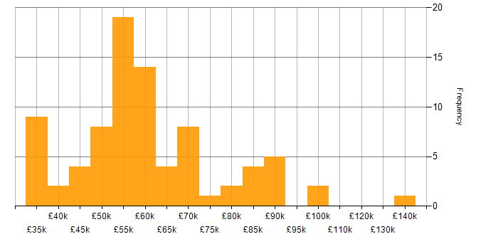 Salary histogram for Heroku in England