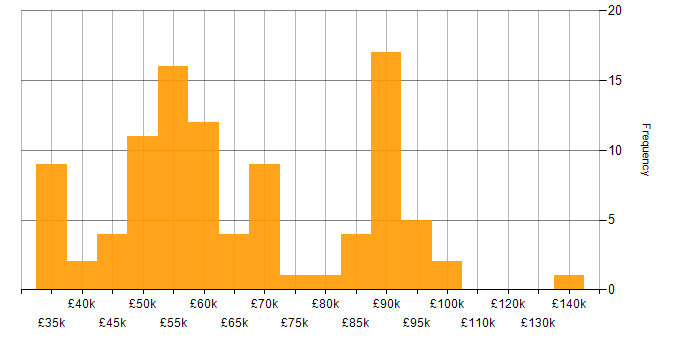 Salary histogram for Heroku in the UK