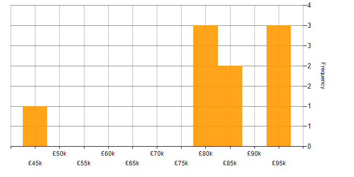 Salary histogram for HMG Security Policy Framework in London