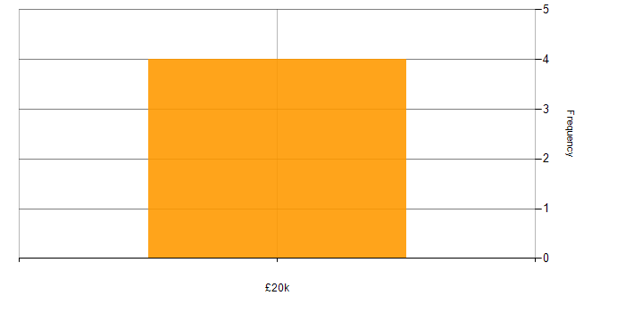 Salary histogram for HNC in the North West
