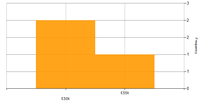 Salary histogram for Housing Association in the City of London