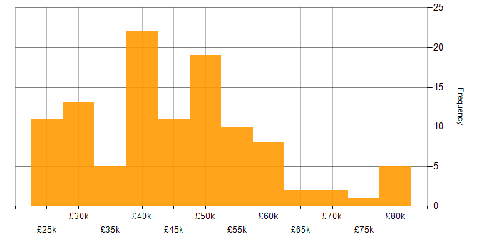 Salary histogram for HP in the South East
