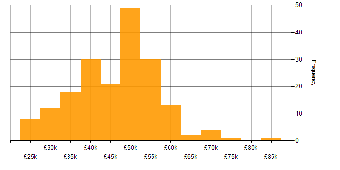 Salary histogram for HTML in the East Midlands