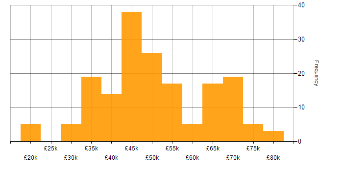 Salary histogram for HTML in Scotland