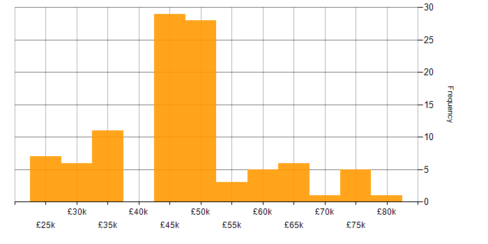 Salary histogram for HTML in Wales