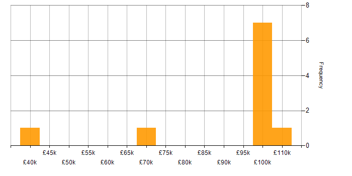 Salary histogram for HTML in Woking