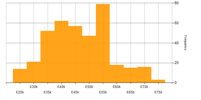 Salary histogram for HTML in Yorkshire