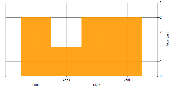 Salary histogram for HTML5 in Cambridge