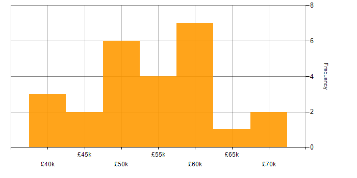 Salary histogram for HTTP in the South West