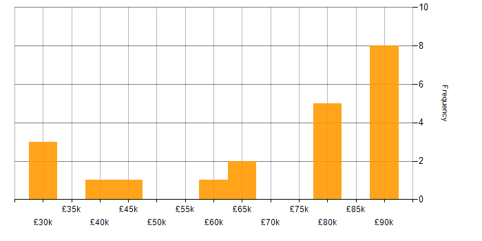 Salary histogram for Huawei in the UK