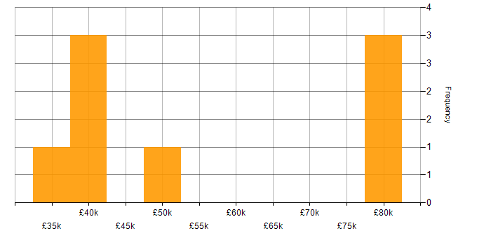 Salary histogram for Hybrid Cloud in the East of England