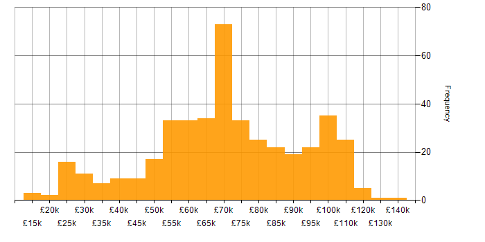 Salary histogram for Hybrid Cloud in England