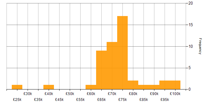 Salary histogram for Hybrid Cloud in the South East