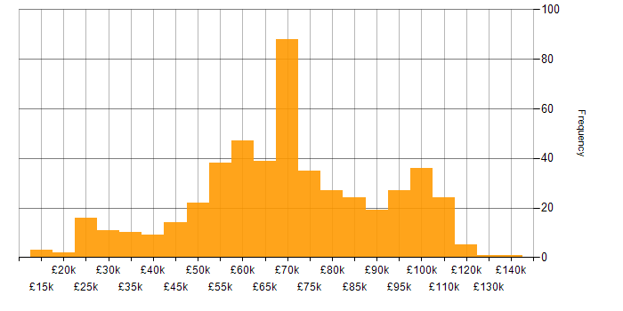Salary histogram for Hybrid Cloud in the UK
