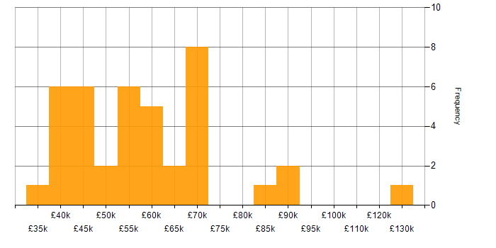 Salary histogram for Hybrid Cloud in the West Midlands