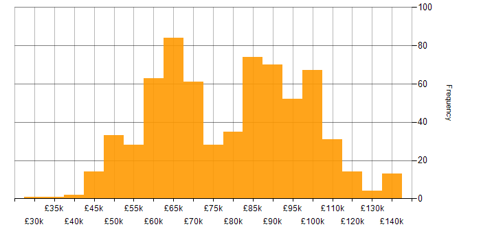 Salary histogram for IaaS in London