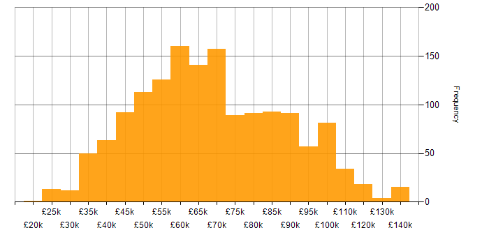 Salary histogram for IaaS in the UK