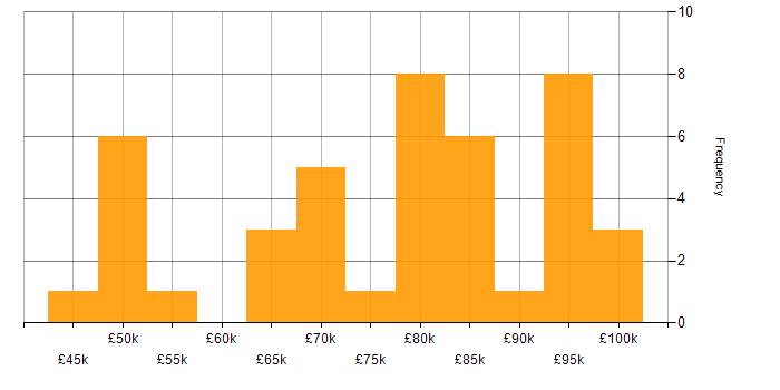 Salary histogram for IBM in the City of London